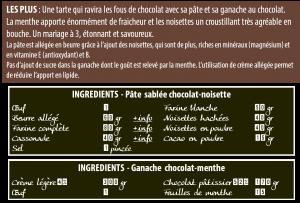 Ingrédient de la tarte chocolat menthe